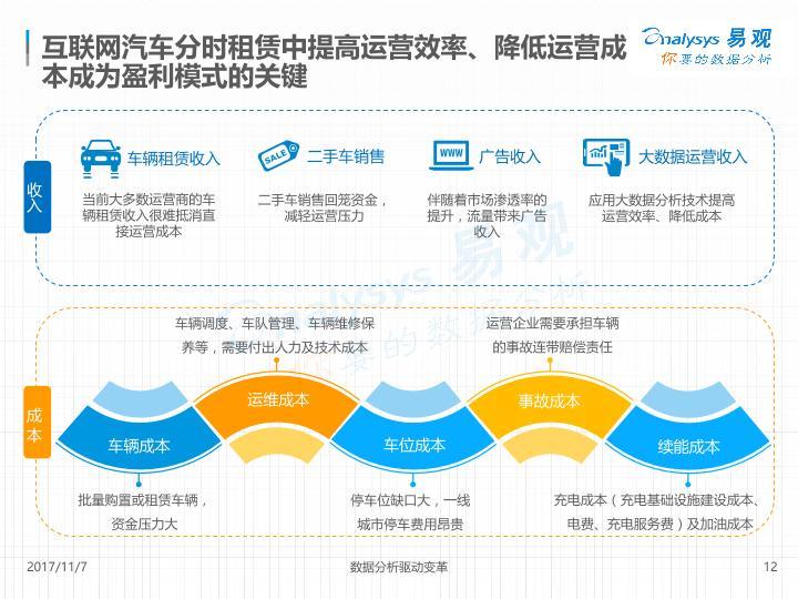 汽車租賃市場研究報告:中國互聯網汽車分時租賃市場專題分析-20171107-undefined