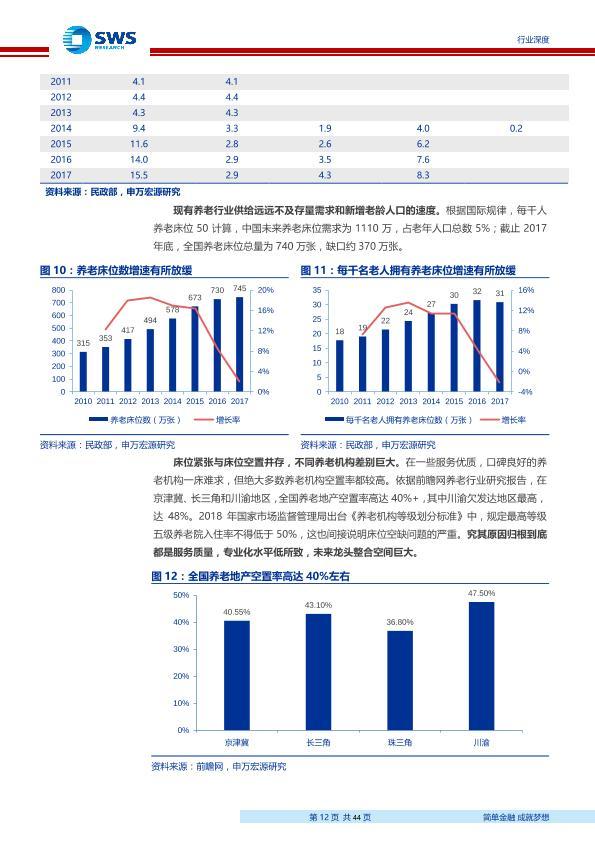 養老行業深度市場分析報告:老齡社會已至,養老準入放開行業蓄勢待發-undefined
