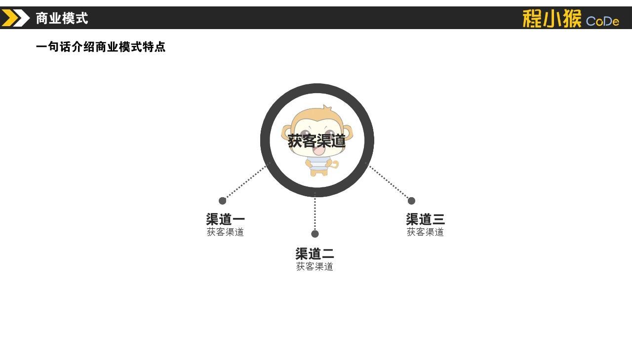 教育行業編程培訓素質教育課外班創業計劃書模板-商業模式