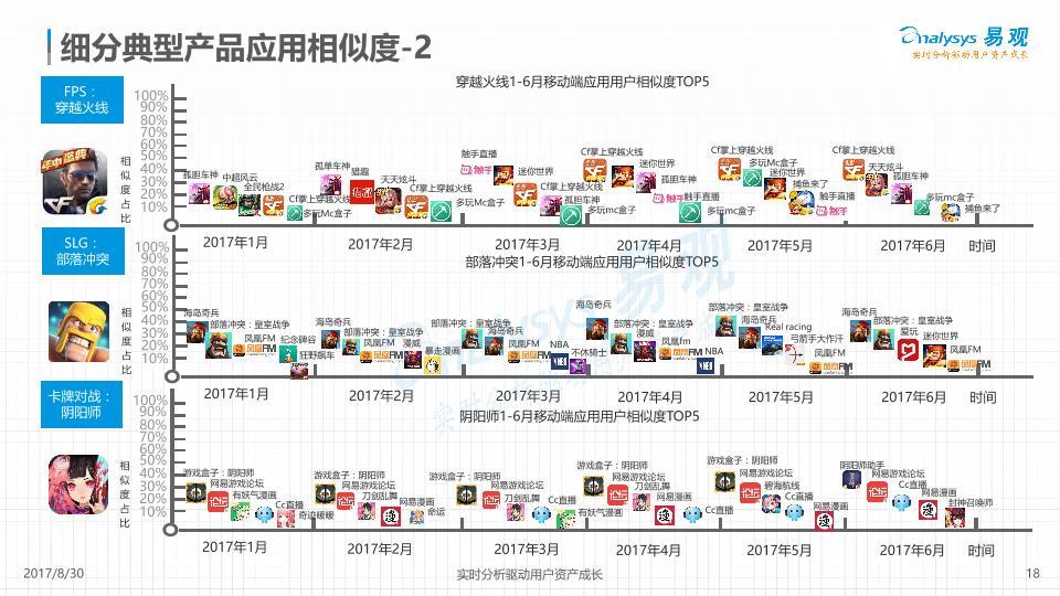 游戲行業免費研究報告:中國移動游戲市場盤點分析2017H1(2-undefined